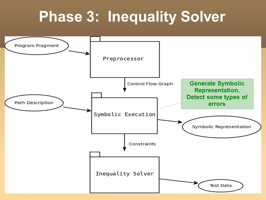 Phase 3: Inequality Solver Generate Symbolic Representation, Detect some types of errors