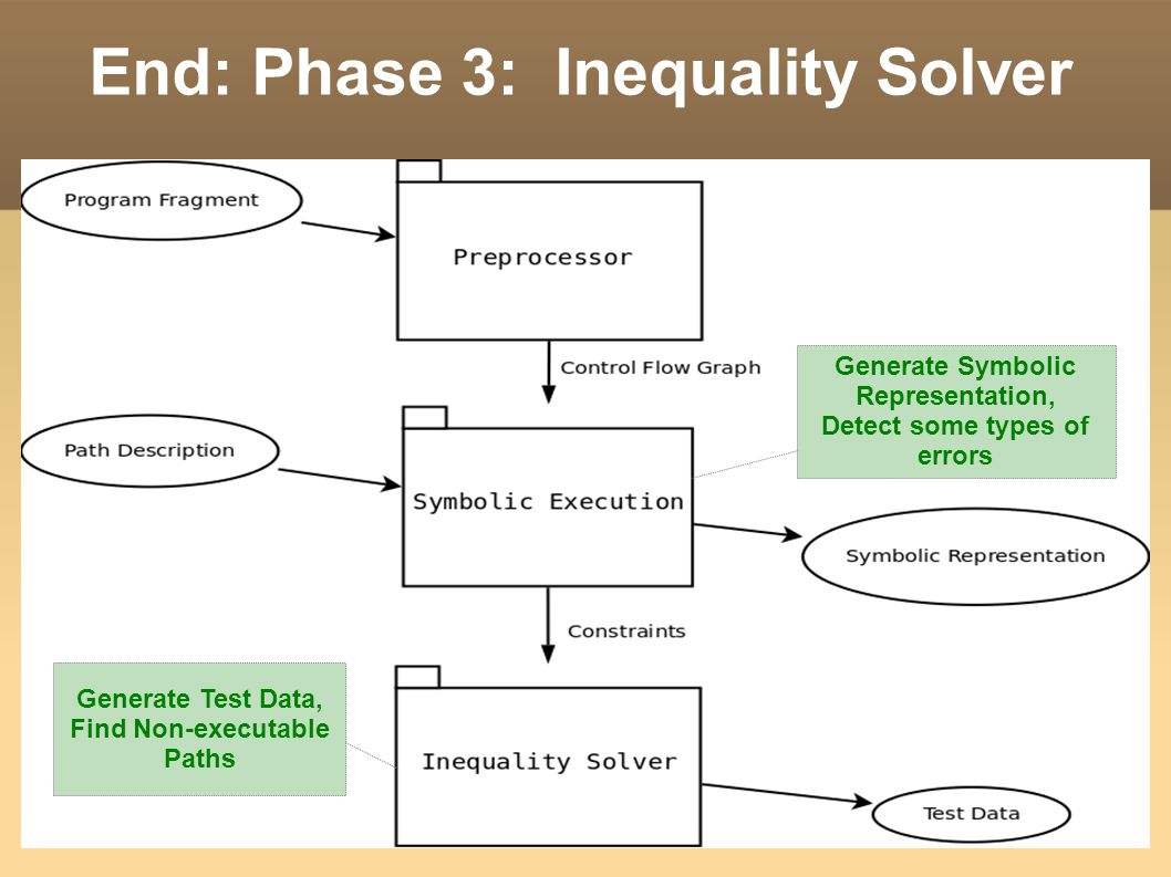 End: Phase 3: Inequality Solver Generate Symbolic Representation, Detect some types of errors Generate Test Data, Find Non-executable Paths