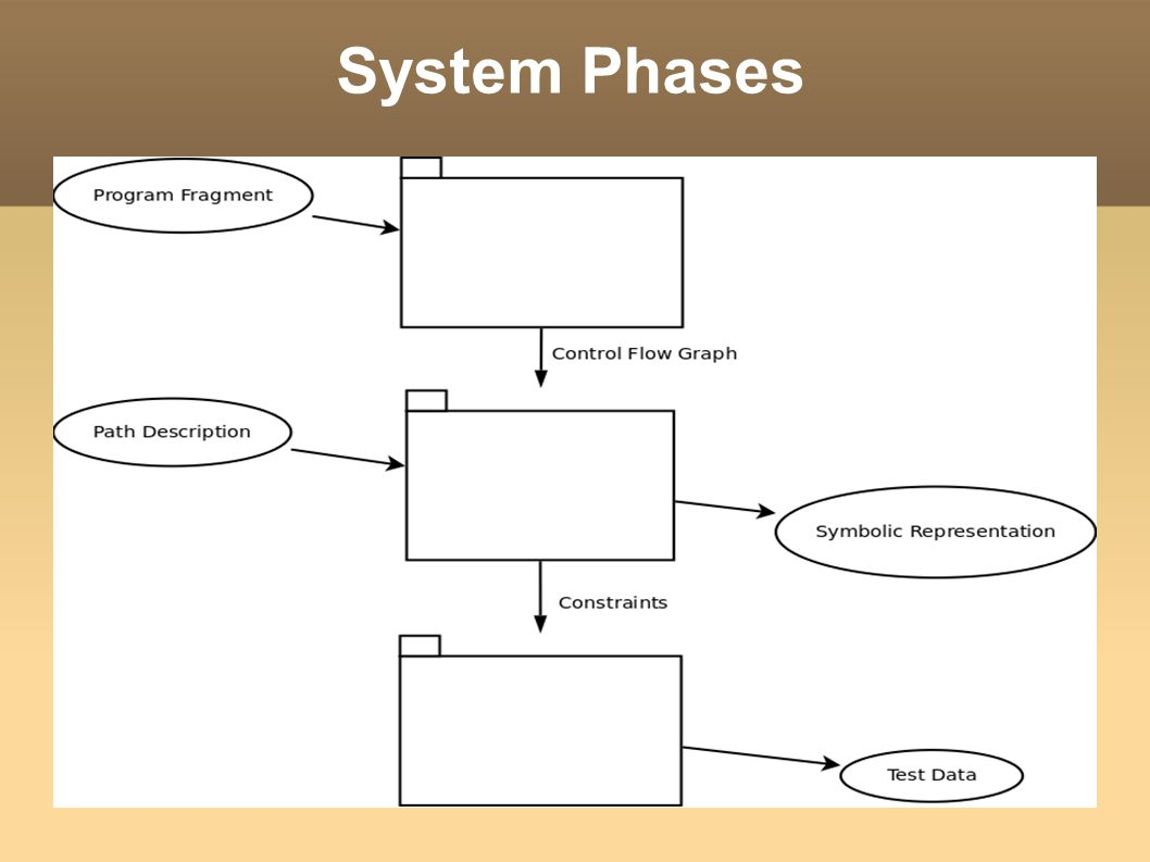 System Phases