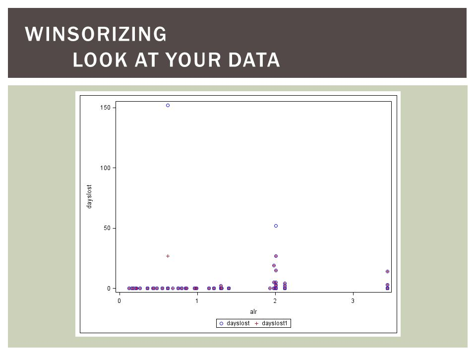 WINSORIZING LOOK AT YOUR DATA