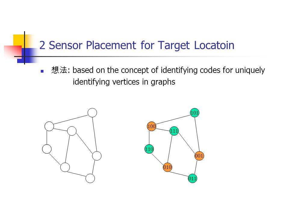 2 Sensor Placement for Target Locatoin 想法 : based on the concept of identifying codes for uniquely identifying vertices in graphs 110 111 100 010 001 011 101 110 100 110 100