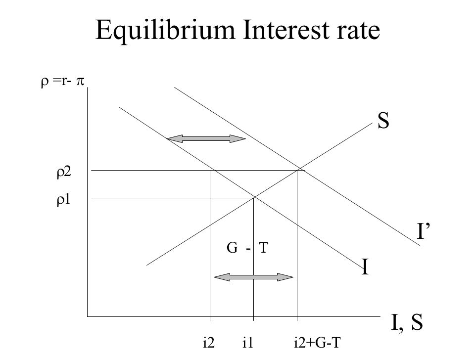 Equilibrium Interest rate I, S  =r-  I S 11 22 I' G - T i2i1i2+G-T