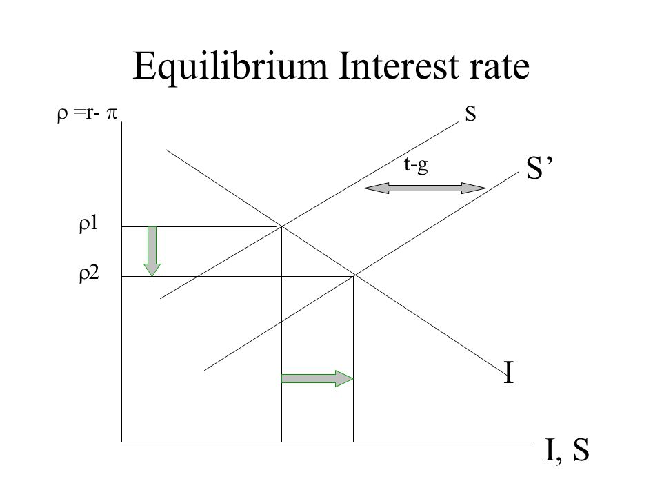 Equilibrium Interest rate I, S  =r-  I S' 11 S 22 t-g