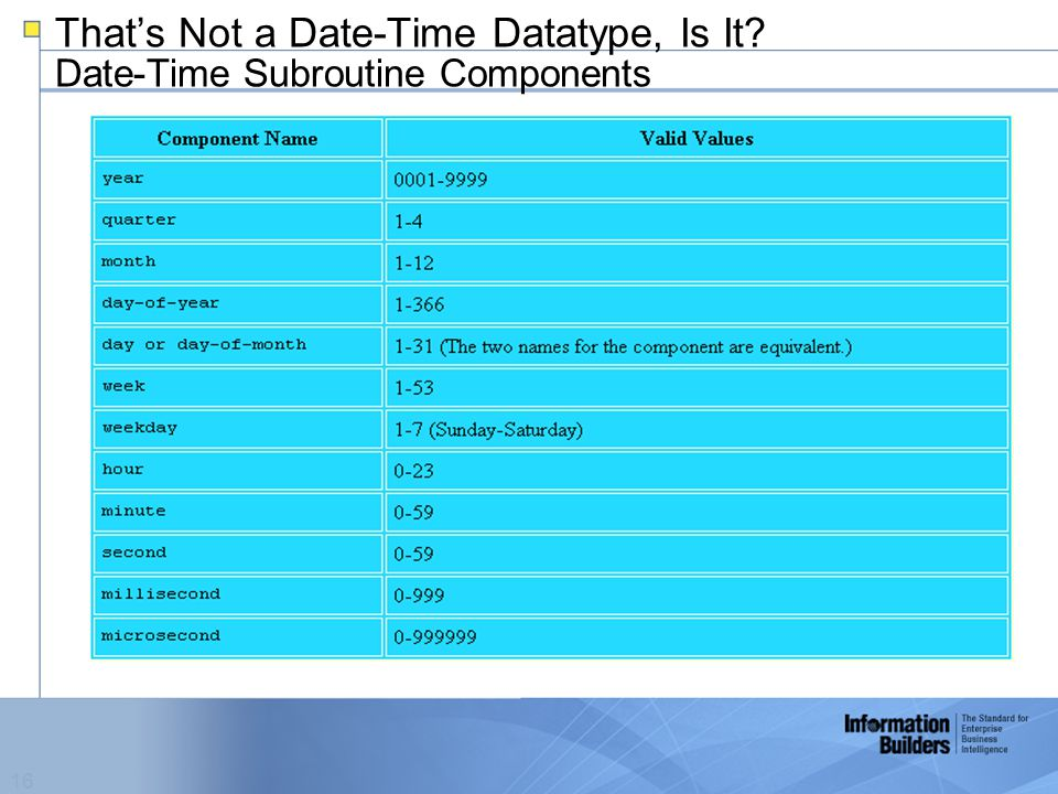 16 That's Not a Date-Time Datatype, Is It Date-Time Subroutine Components