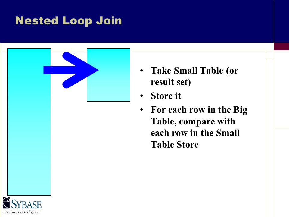 Nested Loop Join Take Small Table (or result set) Store it For each row in the Big Table, compare with each row in the Small Table Store