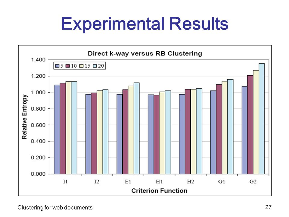 Clustering for web documents 27 Experimental Results