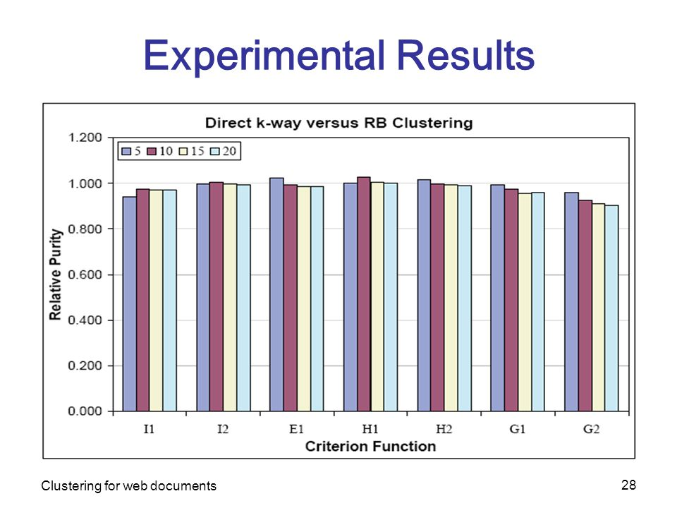 Clustering for web documents 28 Experimental Results