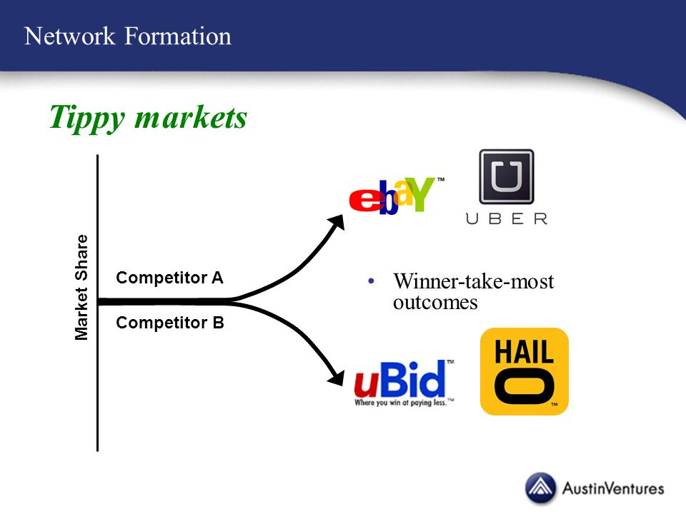 Network Formation Tippy markets Winner-take-most outcomes Market Share Competitor A Competitor B