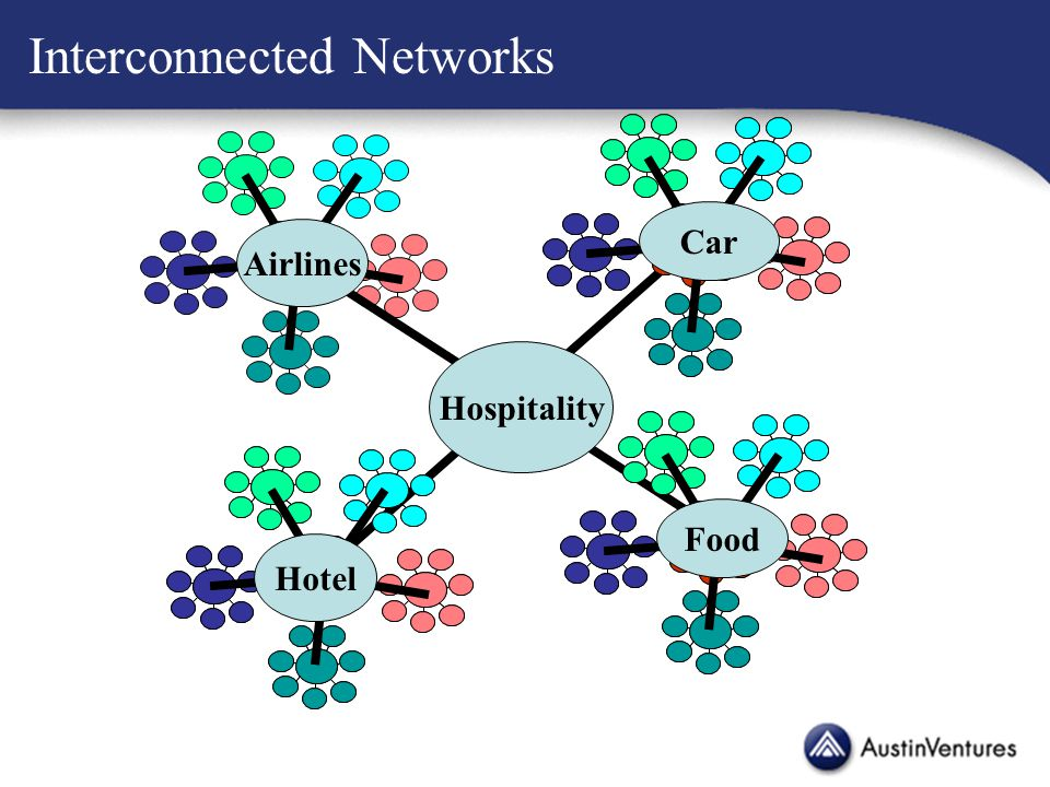 Interconnected Networks Hospitality Airlines Car Hotel Food