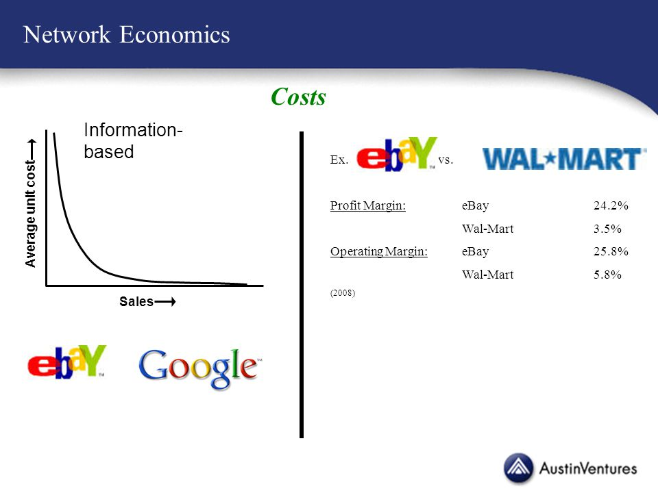 Network Economics Sales Average unit cost Information- based Costs Ex.