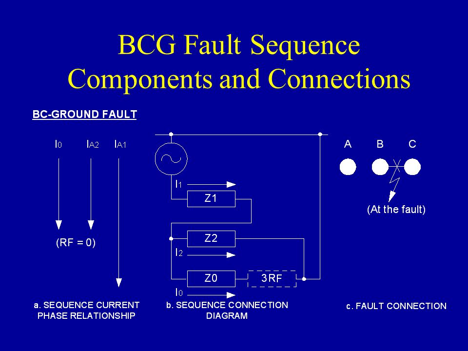 BCG Fault Sequence Components and Connections