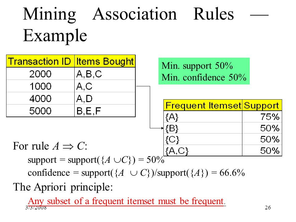 3/3/200826 Mining Association Rules — Example For rule A  C: support = support({A  C}) = 50% confidence = support({A  C})/support({A}) = 66.6% The Apriori principle: Any subset of a frequent itemset must be frequent.