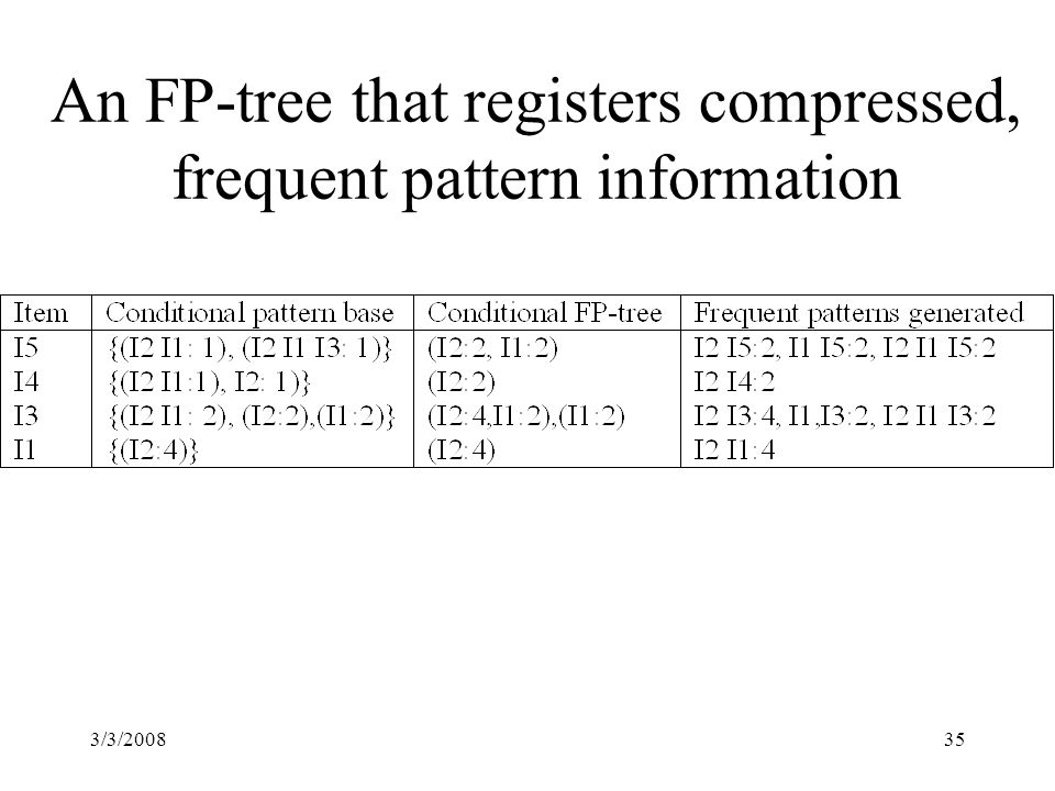 3/3/200835 An FP-tree that registers compressed, frequent pattern information