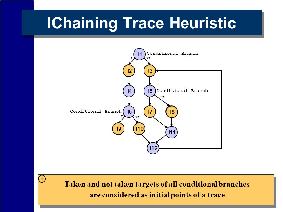 IChaining Trace Heuristic I2 I12 I1 I5 I7 I11 I8 Conditional Branch T NT I4 NT Conditional Branch I6 I10I9 Conditional Branch T NT T I3 Taken and not taken targets of all conditional branches are considered as initial points of a trace I2I3 I7 I8 I9I10 1