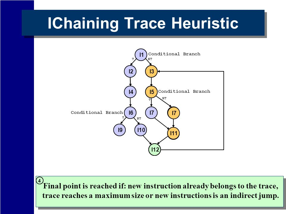 IChaining Trace Heuristic I2 I12 I1 I5 I7 I11 I8 Conditional Branch T NT I4 NT Conditional Branch I6 I10I9 Conditional Branch T NT T I3 I5 I7 I11 I12 Final point is reached if: new instruction already belongs to the trace, trace reaches a maximum size or new instructions is an indirect jump.