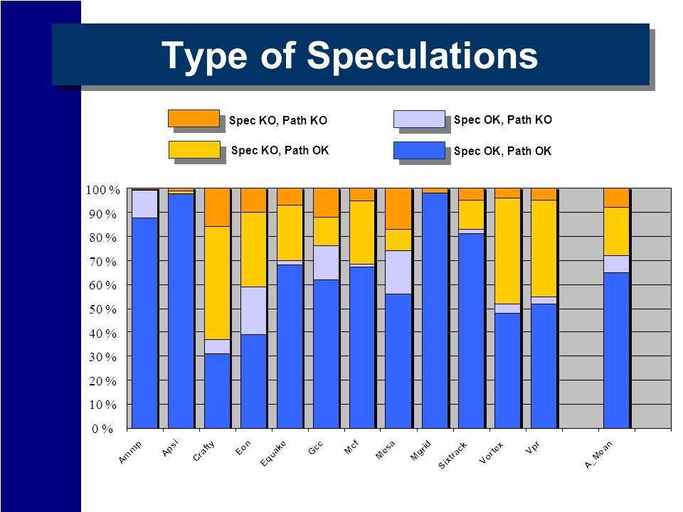 Type of Speculations 100 % 90 % 80 % 70 % 60 % 50 % 40 % 30 % 20 % 10 % 0 % Spec KO, Path KO Spec KO, Path OK Spec OK, Path KO Spec OK, Path OK