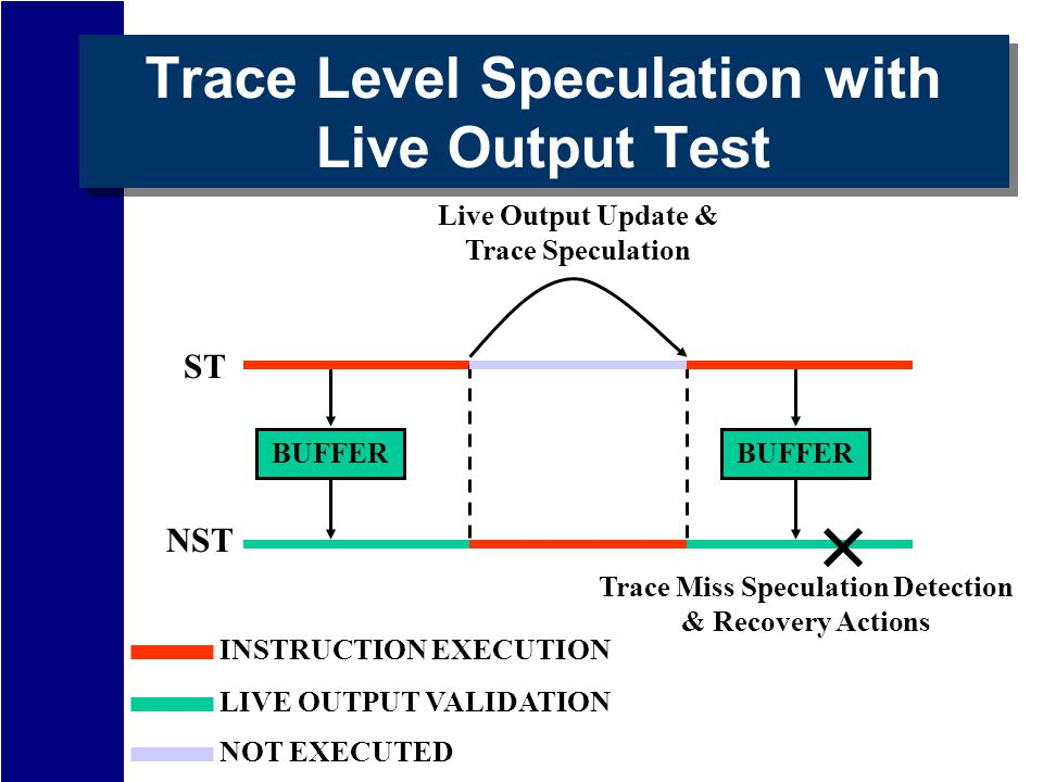 BUFFER Trace Level Speculation with Live Output Test Live Output Update & Trace Speculation NST ST Trace Miss Speculation Detection & Recovery Actions INSTRUCTION EXECUTION NOT EXECUTED LIVE OUTPUT VALIDATION