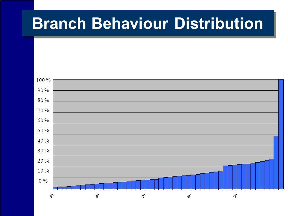 Branch Behaviour Distribution 100 % 90 % 80 % 70 % 60 % 50 % 40 % 30 % 20 % 10 % 0 %