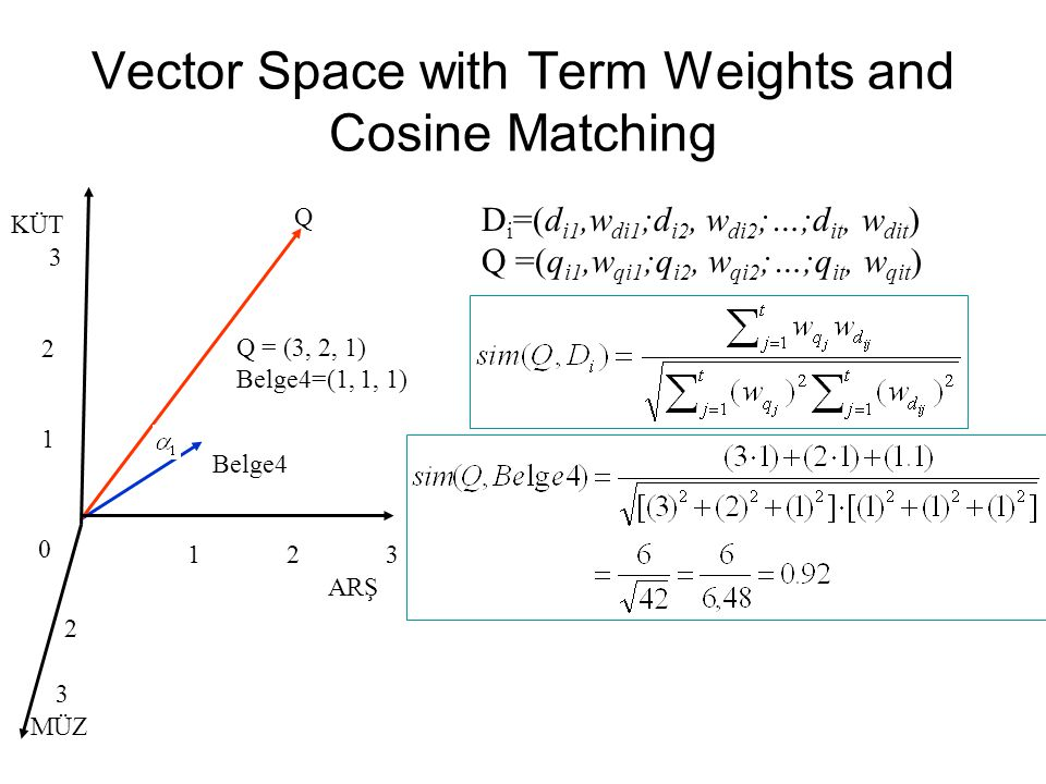 Vector Space with Term Weights and Cosine Matching 3 2 1 21 0 3 Belge4 Q KÜT ARŞ D i =(d i1,w di1 ;d i2, w di2 ;…;d it, w dit ) Q =(q i1,w qi1 ;q i2, w qi2 ;…;q it, w qit ) Q = (3, 2, 1) Belge4=(1, 1, 1) MÜZ 2 3