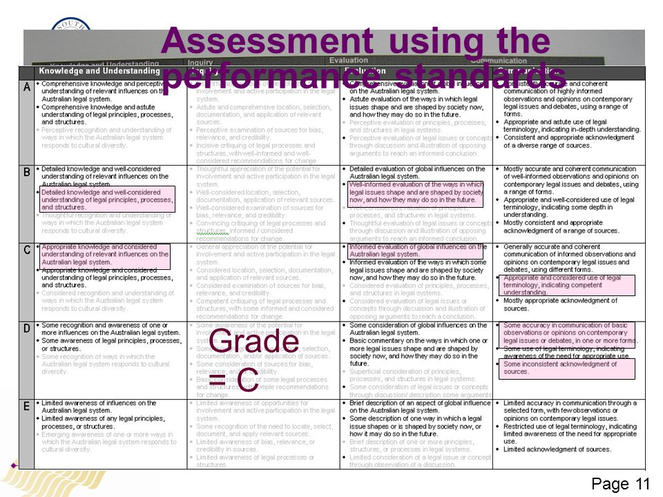 Assessment using the performance standards Grade = C Page 11
