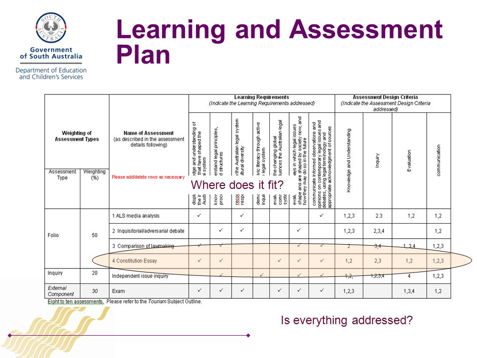 Learning and Assessment Plan Where does it fit Is everything addressed