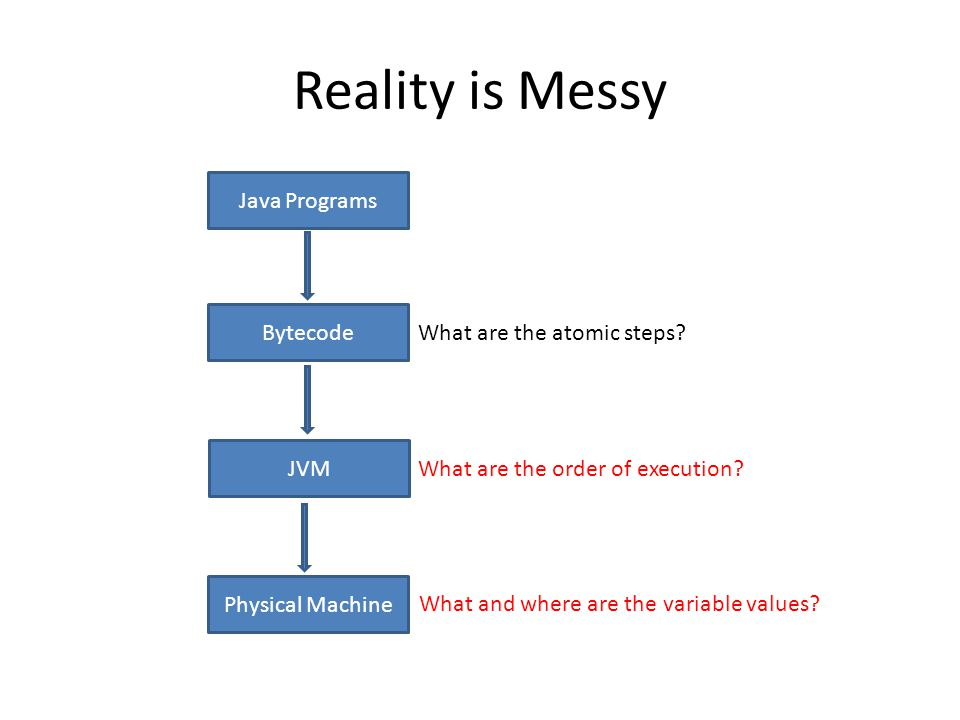 Reality is Messy Java Programs Bytecode JVM Physical Machine What are the atomic steps.