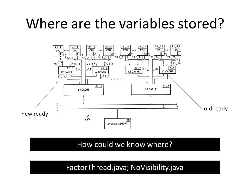 Where are the variables stored.