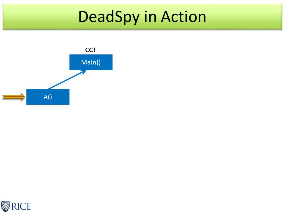 DeadSpy in Action Main() A() CCT