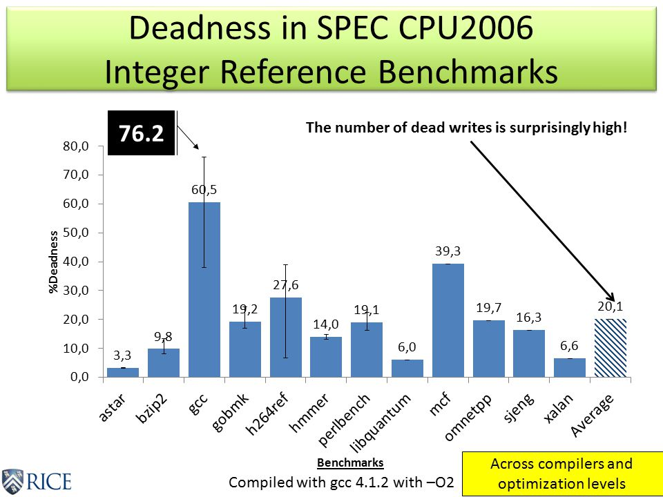 Deadness in SPEC CPU2006 Integer Reference Benchmarks Compiled with gcc 4.1.2 with –O2 The number of dead writes is surprisingly high.