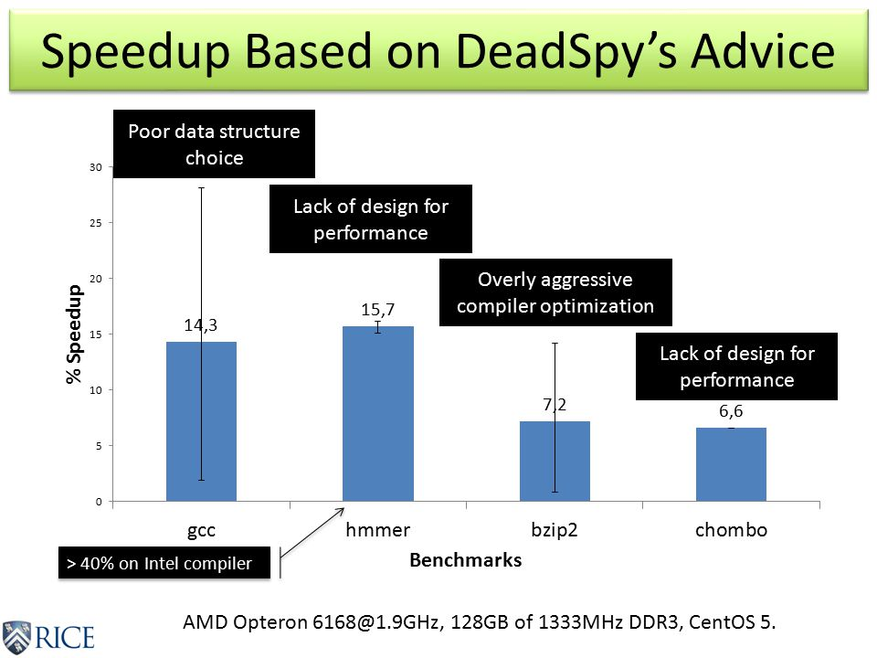 Speedup Based on DeadSpy's Advice > 40% on Intel compiler AMD Opteron 6168@1.9GHz, 128GB of 1333MHz DDR3, CentOS 5.