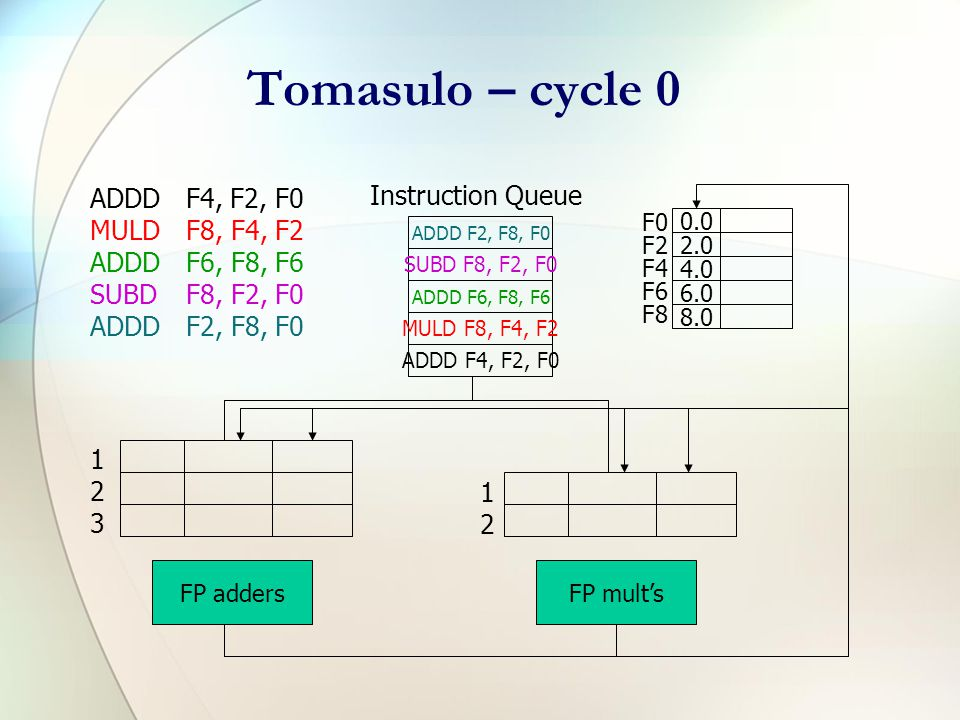 Tomasulo Example ADDDF4, F2, F0 MULDF8, F4, F2 ADDDF6, F8, F6 SUBDF8, F2, F0 ADDDF2, F8, F0 Multiply takes 10 clocks, add/sub take 4