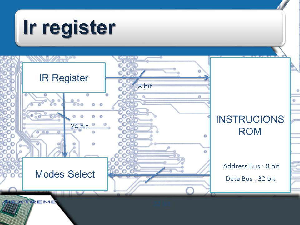 Ir register IR Register 8 bit INSTRUCIONS ROM Address Bus : 8 bit Data Bus : 32 bit 32 bit Modes Select 24 bit