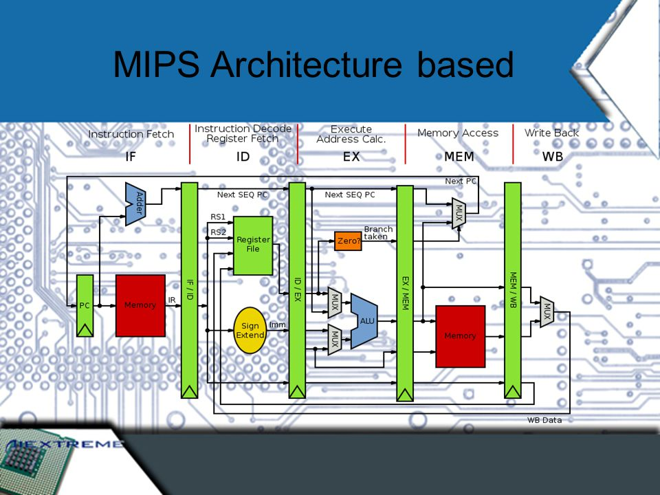 MIPS Architecture based