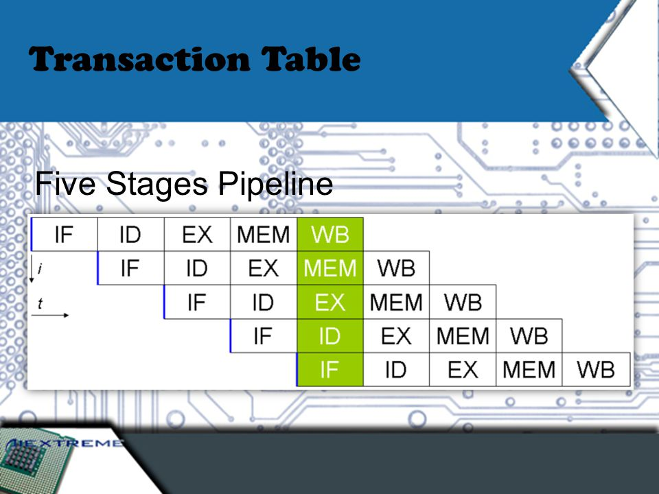 Transaction Table Five Stages Pipeline