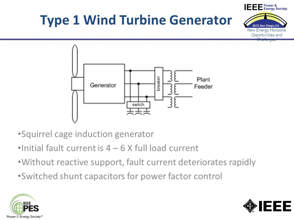 New Energy Horizons Opportunities and Challenges Type 1 Wind Turbine Generator Squirrel cage induction generator Initial fault current is 4 – 6 X full load current Without reactive support, fault current deteriorates rapidly Switched shunt capacitors for power factor control