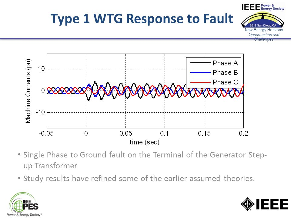 New Energy Horizons Opportunities and Challenges Type 1 WTG Response to Fault Single Phase to Ground fault on the Terminal of the Generator Step- up Transformer Study results have refined some of the earlier assumed theories.