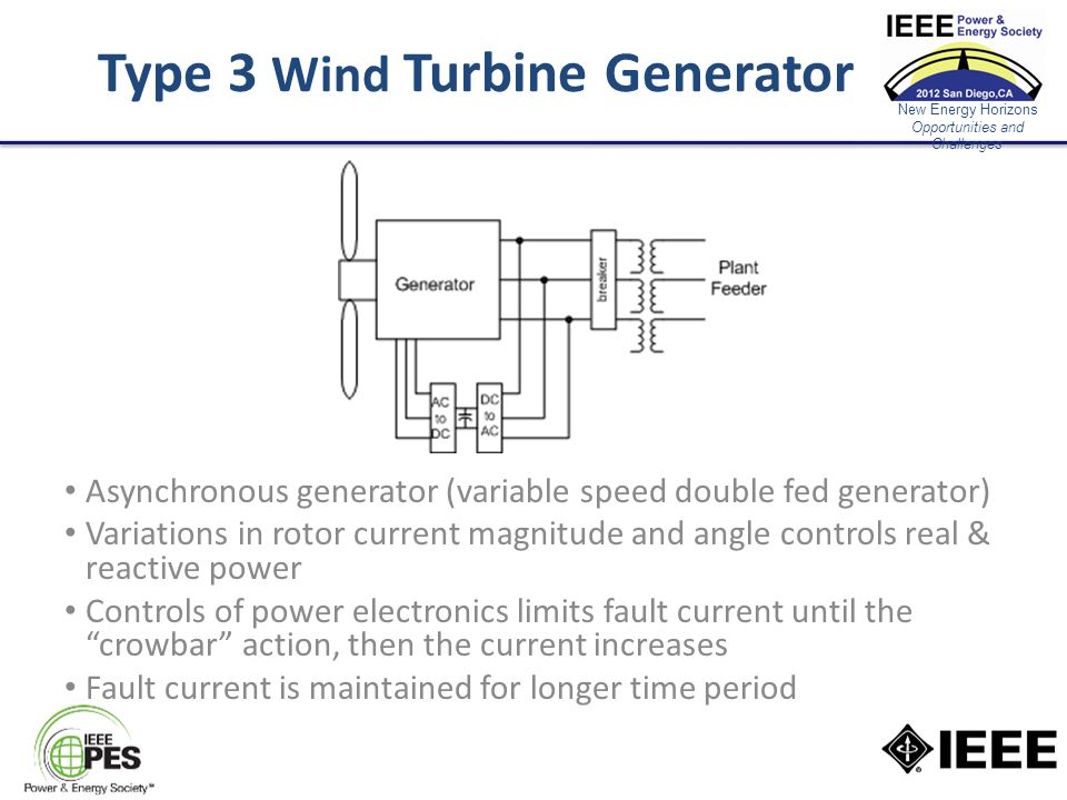 New Energy Horizons Opportunities and Challenges Type 3 Wind Turbine Generator Asynchronous generator (variable speed double fed generator) Variations in rotor current magnitude and angle controls real & reactive power Controls of power electronics limits fault current until the crowbar action, then the current increases Fault current is maintained for longer time period