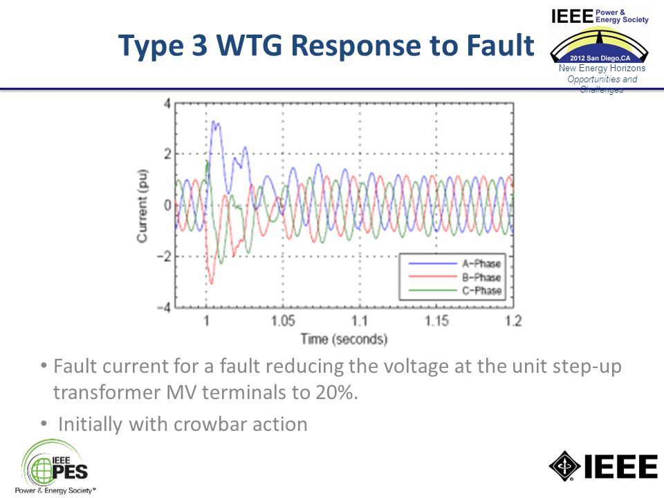New Energy Horizons Opportunities and Challenges Type 3 WTG Response to Fault Fault current for a fault reducing the voltage at the unit step-up transformer MV terminals to 20%.