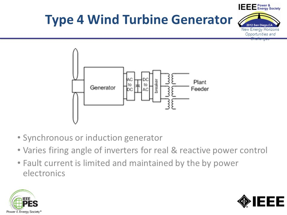 New Energy Horizons Opportunities and Challenges Type 4 Wind Turbine Generator Synchronous or induction generator Varies firing angle of inverters for real & reactive power control Fault current is limited and maintained by the by power electronics