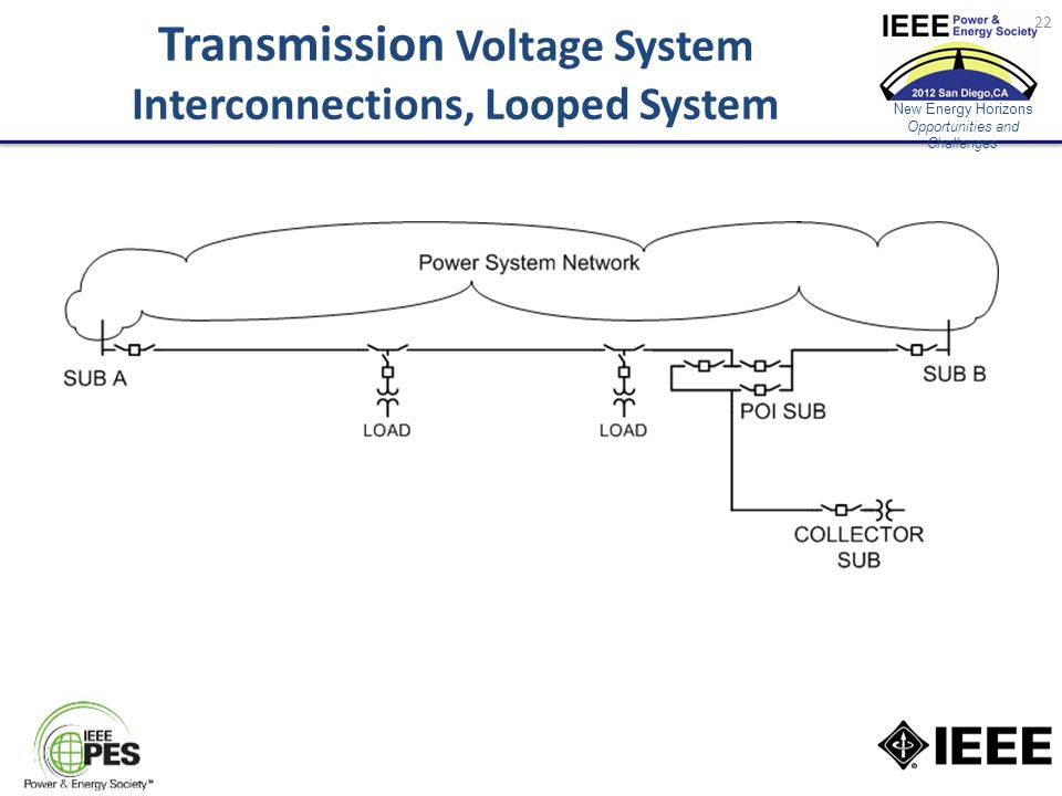 New Energy Horizons Opportunities and Challenges Transmission Voltage System Interconnections, Looped System 22