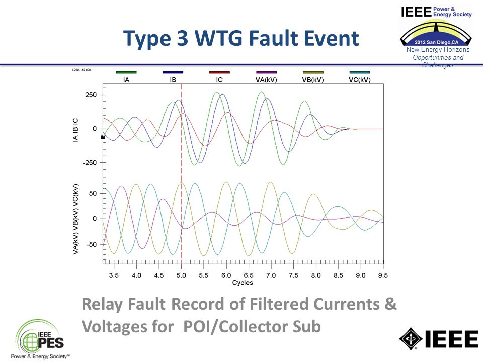New Energy Horizons Opportunities and Challenges Type 3 WTG Fault Event Relay Fault Record of Filtered Currents & Voltages for POI/Collector Sub
