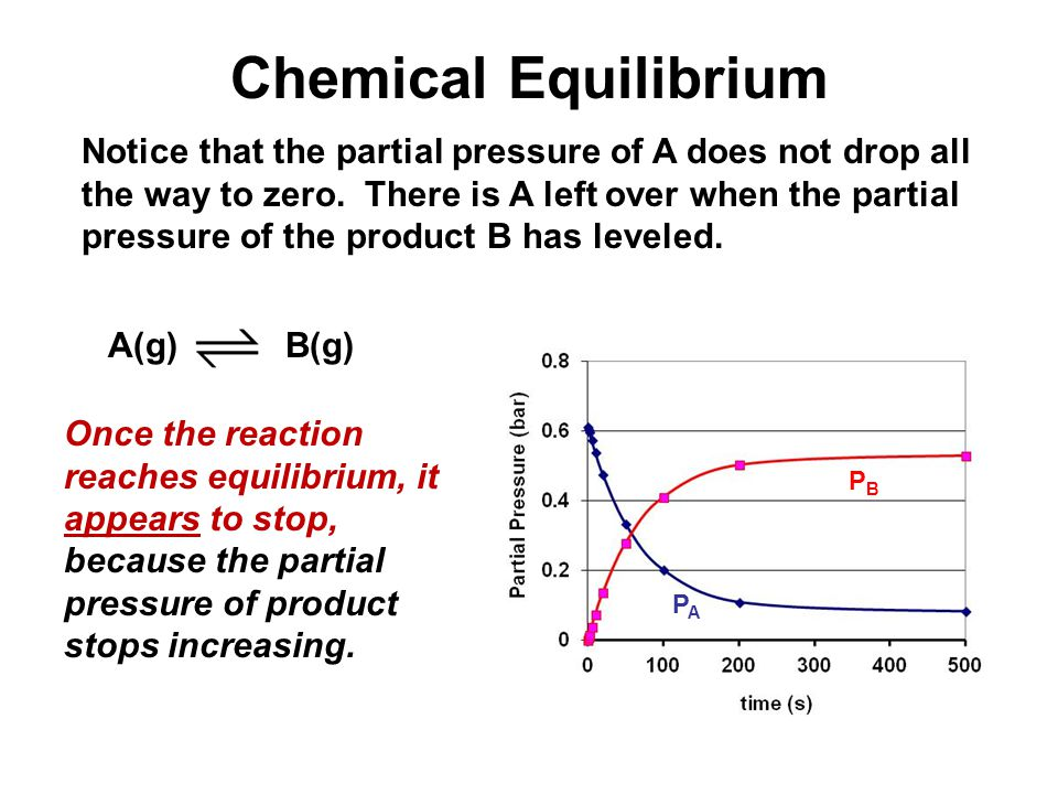 Notice that the partial pressure of A does not drop all the way to zero.