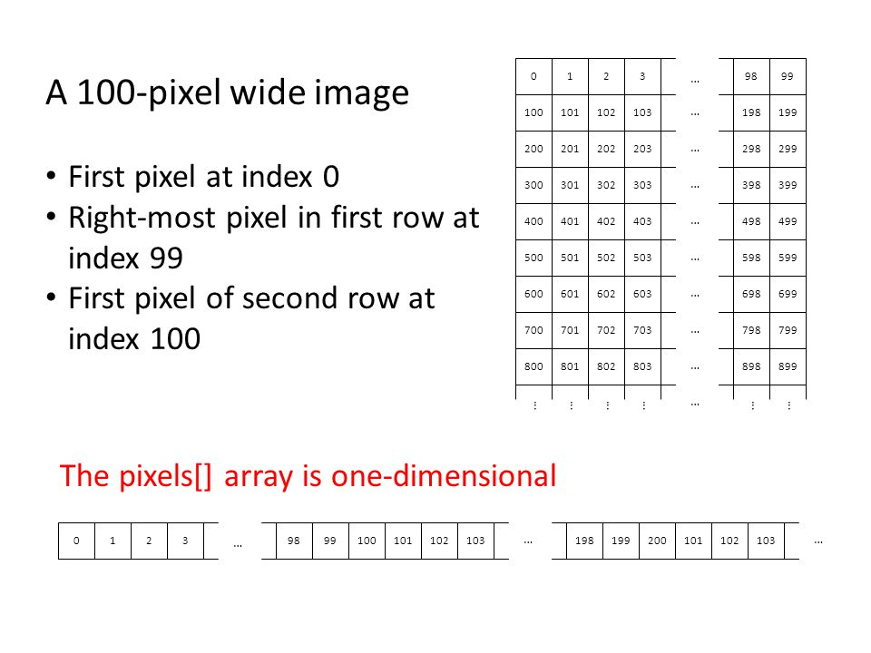 A 100-pixel wide image First pixel at index 0 Right-most pixel in first row at index 99 First pixel of second row at index 100 The pixels[] array is one-dimensional 01239899100101102103198199 … … 200101102103 …