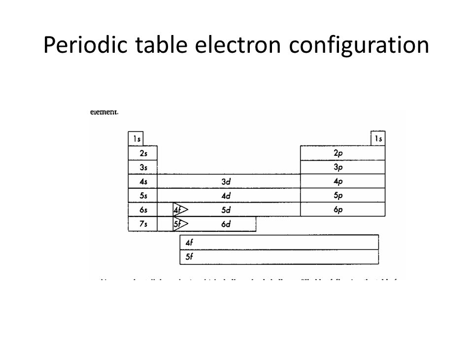 Periodic table electron configuration
