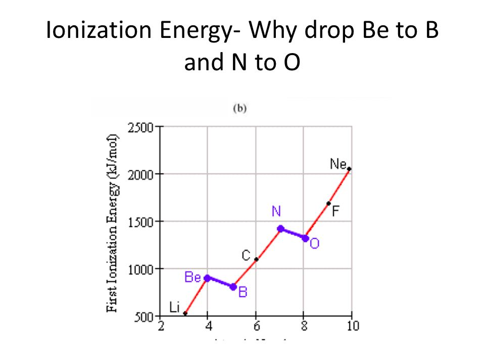 Ionization Energy- Why drop Be to B and N to O