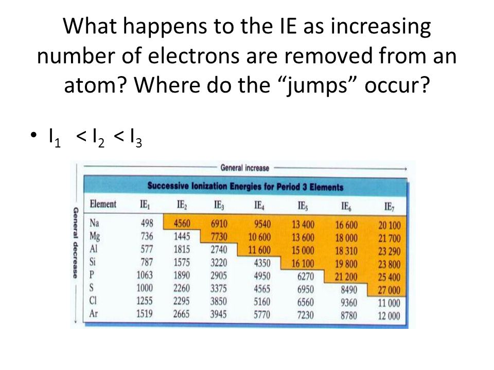 What happens to the IE as increasing number of electrons are removed from an atom.
