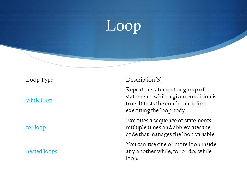Loop TypeDescription[3] while loop Repeats a statement or group of statements while a given condition is true.