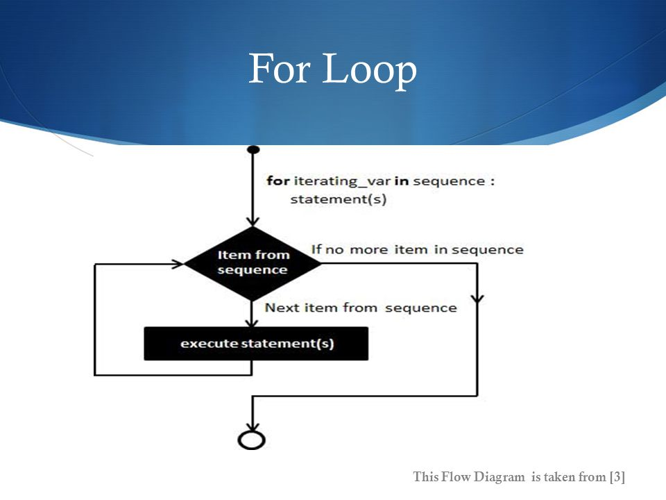 For Loop This Flow Diagram is taken from [3]