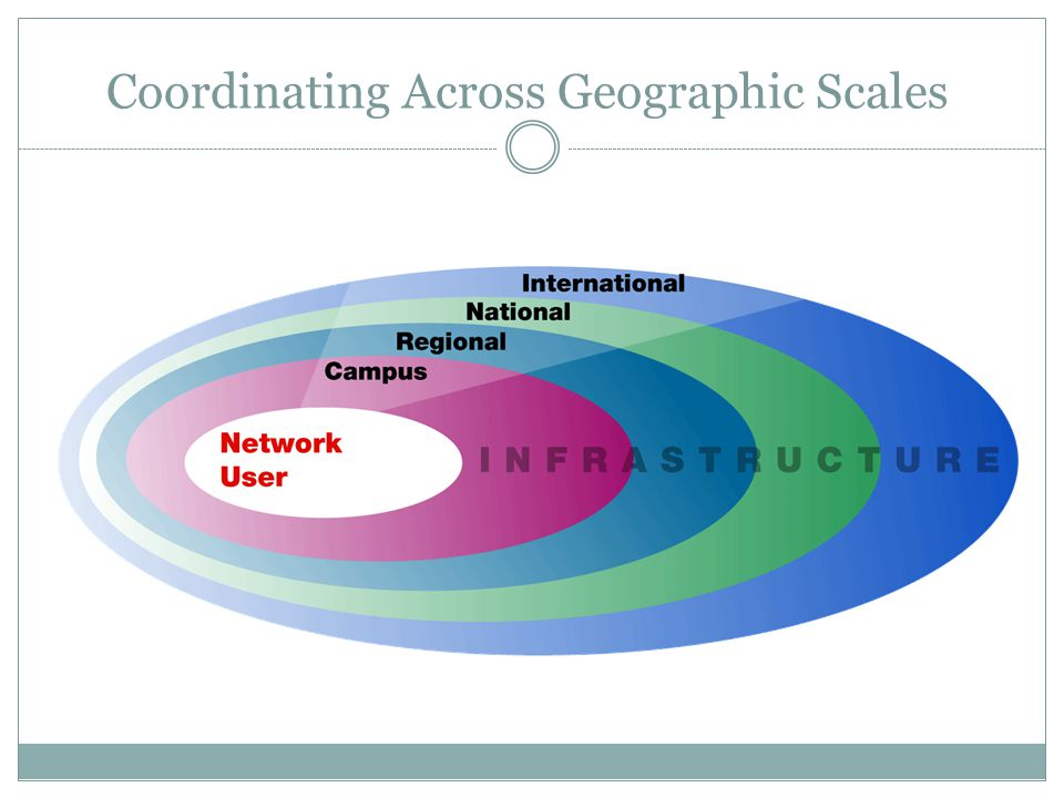 Coordinating Across Geographic Scales