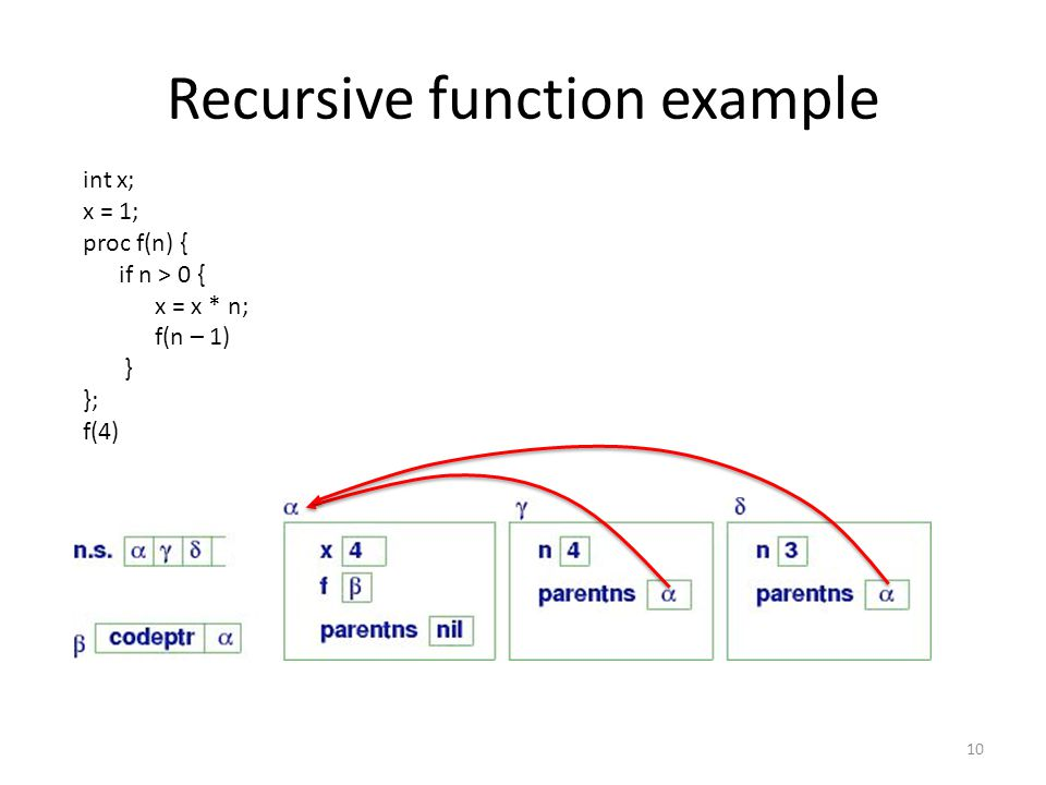 Recursive function example 10 int x; x = 1; proc f(n) { if n > 0 { x = x * n; f(n – 1) } }; f(4)